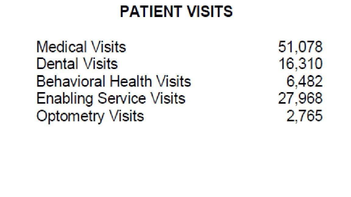 Patient Visit 2014