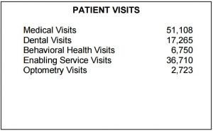 patientsvisits2015