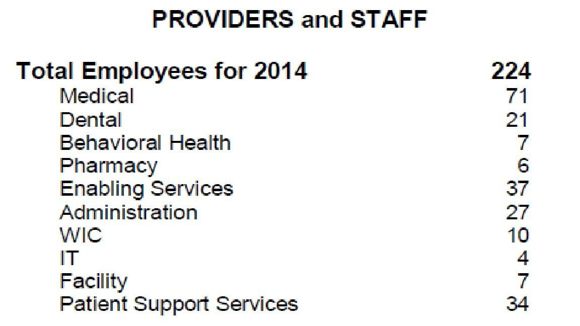 Providers and Staff 2014